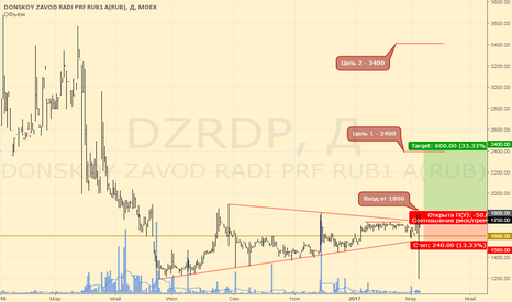 DZRDP: DZRDP хорошо держится против рынка