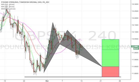 GBPSEK: GBPSEK potential bat pattern formation
