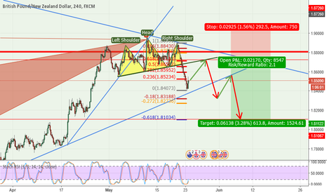 GBPNZD: GBP/NZD Shorting Opportunity