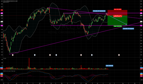 RCL: RCL strong resistance at $79 with target at support of $73