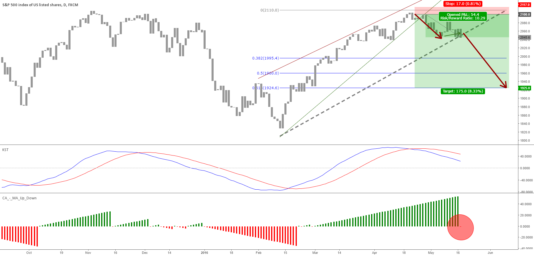 S&P 500 downtrend accelerates in May