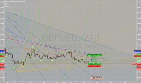 GBPUSD: GBP/USD LONG - Very decent opportunity