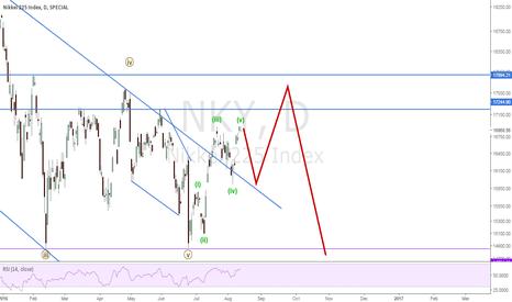 NKY: Nikkei EW Update