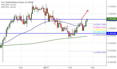 USDCHF: USD/CHF breaks major resistance at 1.01180, targets 1.02480
