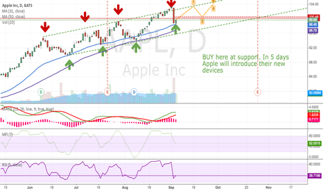 AAPL: Apple resuming uptrend