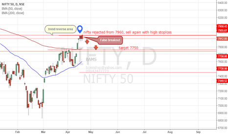 NIFTY: nifty cleared rejected from 7960.hold sell position with high sl