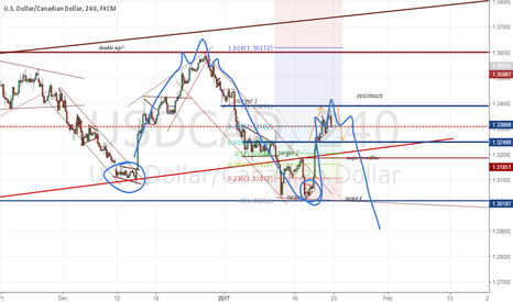 USDCAD: repetitive pattern with UC?