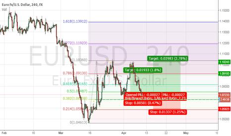EURUSD: EUR/USD CORREÇÃO