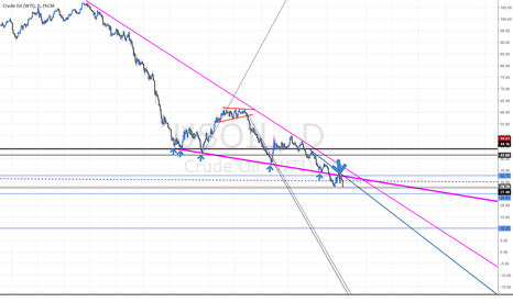 USOIL: Oil has alot further to fall