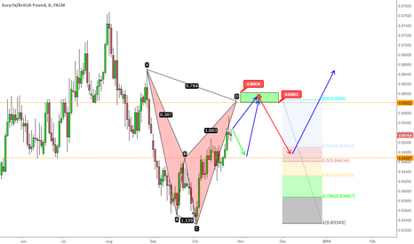 EURGBP: EUR/GBP: November and December plan
