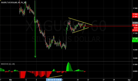 XAGUSD: Waiting for a Silver Breakout