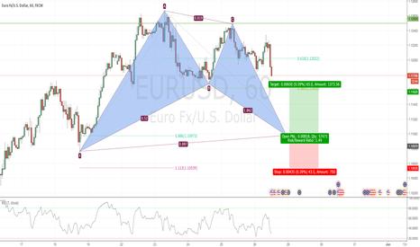 EURUSD: Potential Bullish Bat in EURUSD