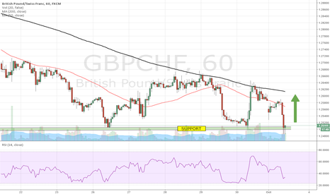 GBPCHF: LONG GBP/CHF from 1.2488.