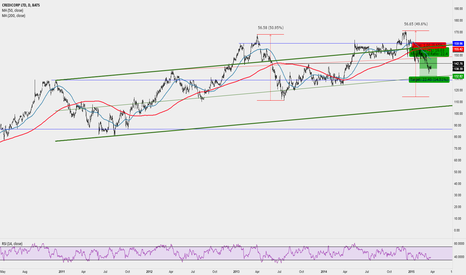 BAP: Peru Financial Bank remains on the downtrend