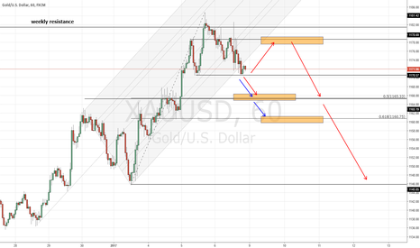 XAUUSD: Gold forecast,starting a new downtrend?