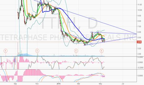 TTPH: $TTPH watching for a bounce into next week