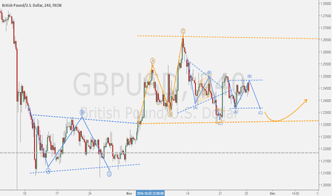 GBPUSD: GBPUSD - Daily ABC flat + Support & Resistance.