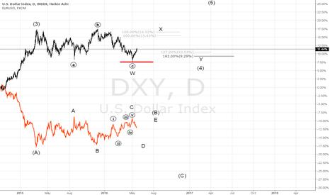 DXY: usd index + eur usd