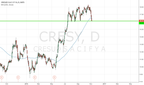 CRESY: Buy CRESUD on fundamentals.  Target 45 by 2017