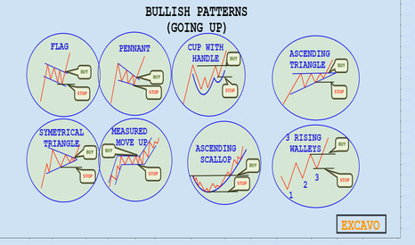 SP1!: BULLISH PATTERN