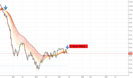 USOIL: US OIL SHORT (MCX CRUDE MAY CONTRACT)