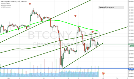 BTCCNY: Bitcoin analysis 1-26-2016, a break below is bearish