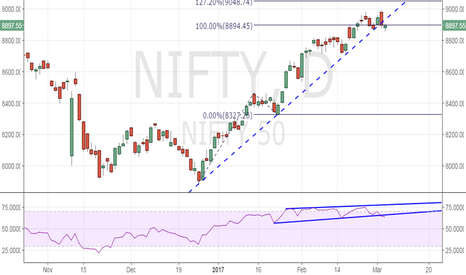 NIFTY: Nifty50 - RSI signals a pull back