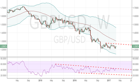 GBPUSD: GBP/USD – Bullish outside candle, RSI breaks downtrend