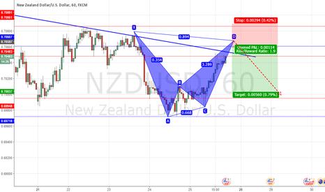 NZDUSD: NZDUSD on short