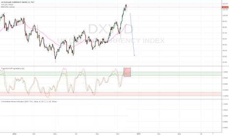 DXY: US Dollar.   Really?