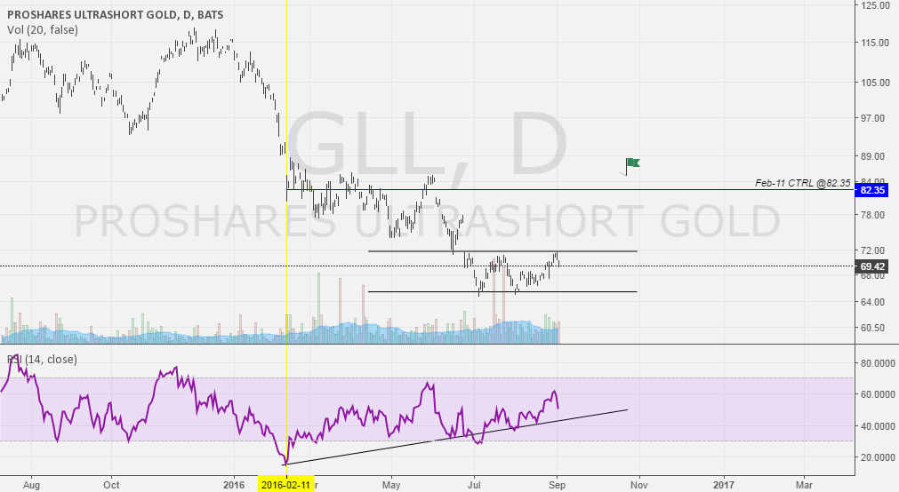 GLL -2x GOLD DAILY RETURN ETF, BULLISH SETUP