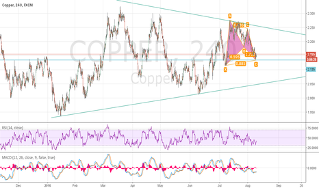 COPPER: Copper BAT reversal. Going up in the mid term..