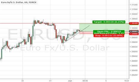 EURUSD: Long in EUR