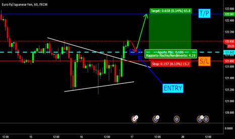 EURJPY: EUR/JPY è ora di entrare long!