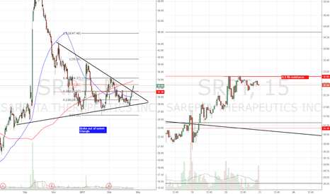 SRPT: B/O of sym triangle. Long above fib resistance