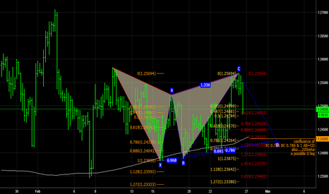 GBPUSD: GBPUSD H4 Potential Buy Estimates