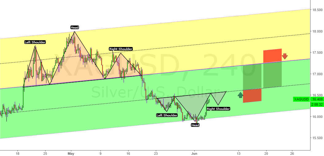 Silver another long and short trade.