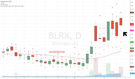 BLRX: Chart Update