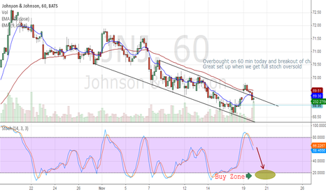 JNJ: JNJ 60 min Overbought retracement