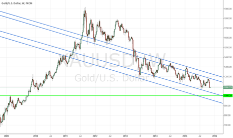 XAUUSD: GOLD looking BEARISH