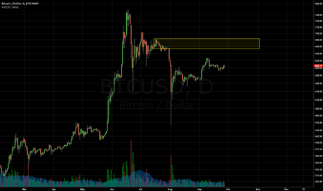 BTCUSD: Area of interest