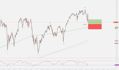 NAS100: No Brain Set up for NASDAQ