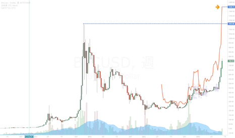 BTCUSD: ビットコインが史上最高値を超える理由|ETF