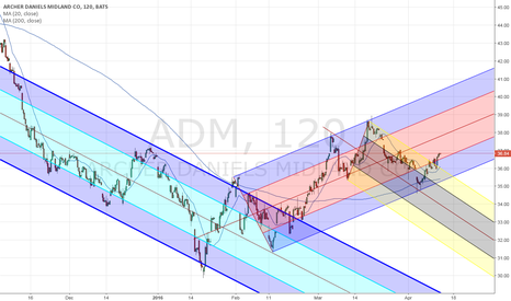 ADM: $ADM  potential for long position