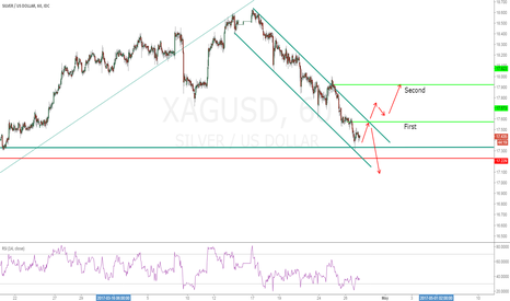 XAGUSD: XAGUSD  has appeared the signal to buy !