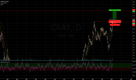 CRAY: play a pop past a double top