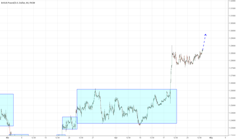 GBPUSD: GBP is triing go to up with out provocation