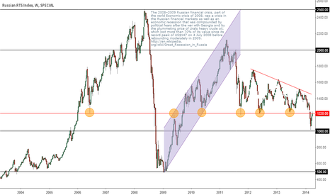 RTS: Russian RTS Index - Support/Resistance