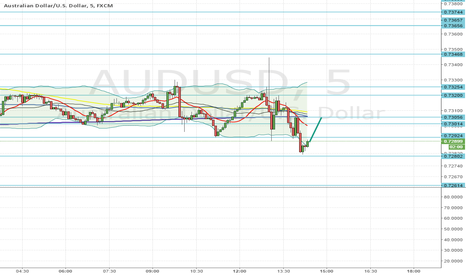 AUDUSD: Quick idea on AUDUSD