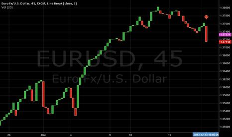 EURUSD: Line Break 45 min chart